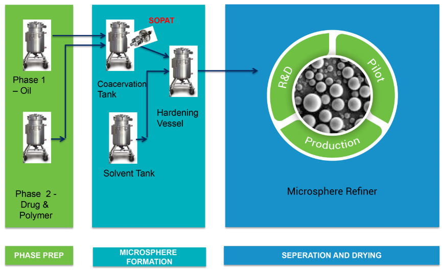 Microsphere-Process-Flow-New-Technology