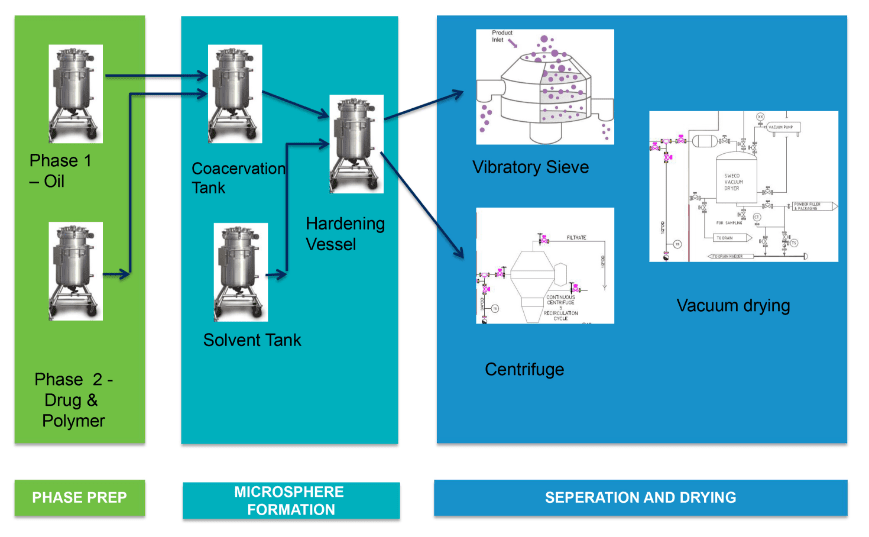 Microsphere-Process-Flow-Traditional-way