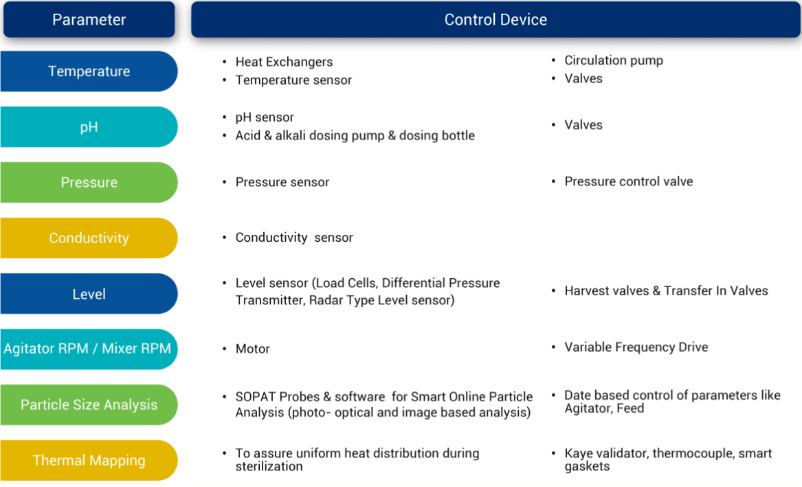 Process-Vessels-Parameters-and-its-control-device