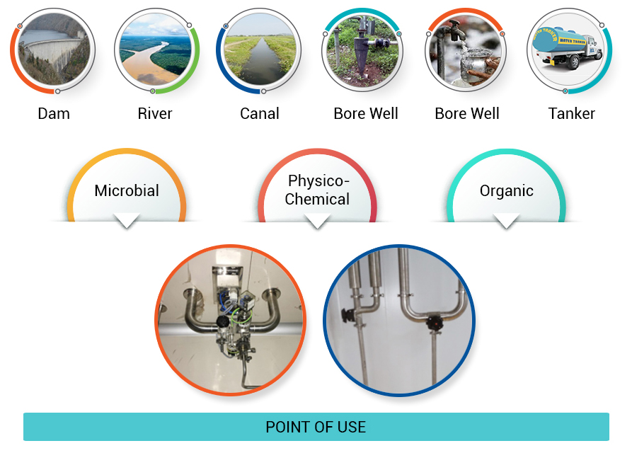 Raw-water-to-point-of-use-img